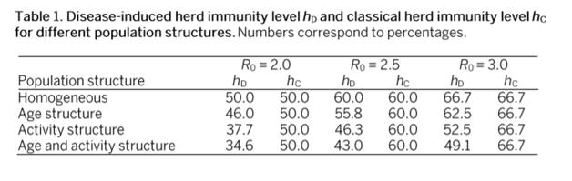 h это требуемый уровень коллективного иммунитета в процентах; индекс C означает классический расчёт, а индекс D расчёт с помощью новой модели.