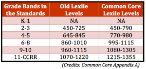 mblexilelevels_wicc