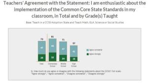 Gates.Scholastic survey