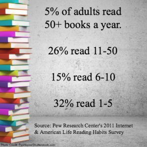 Pew stats on adult reading