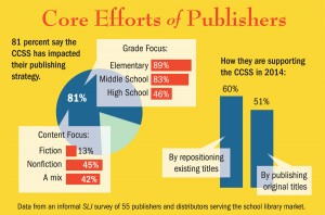 publishers and CCSS