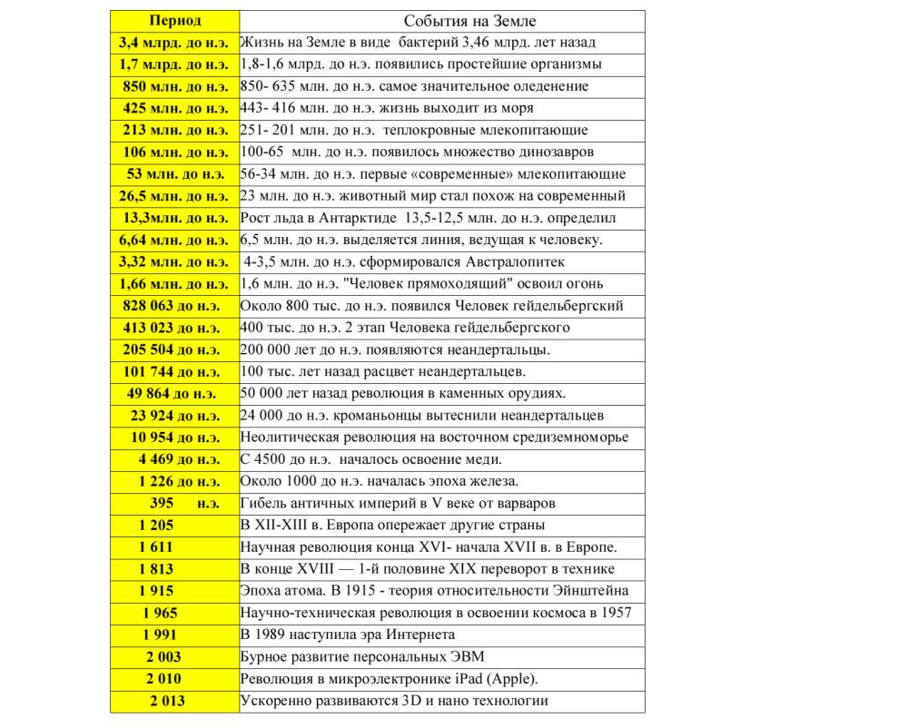 схема с таблицей истории переходов