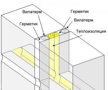 герметизация швов вилатерм + макрофлекс + оксипласт