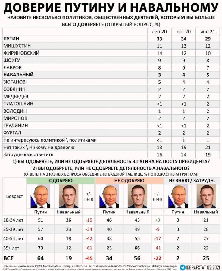 Рейтинги политиков в РФ. Навальный стремительно растет