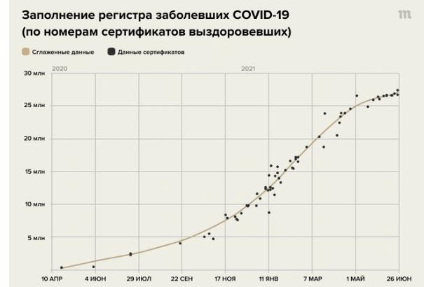 Реальные данные по заболеваемости COVID-19