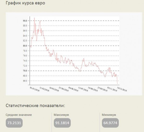 Курс доллара Евро юаня фунта в банках Москвы на сегодня