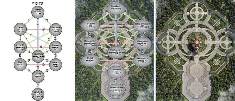Каббалическое древо сфирот, наложенное на фото храма с воздуха.