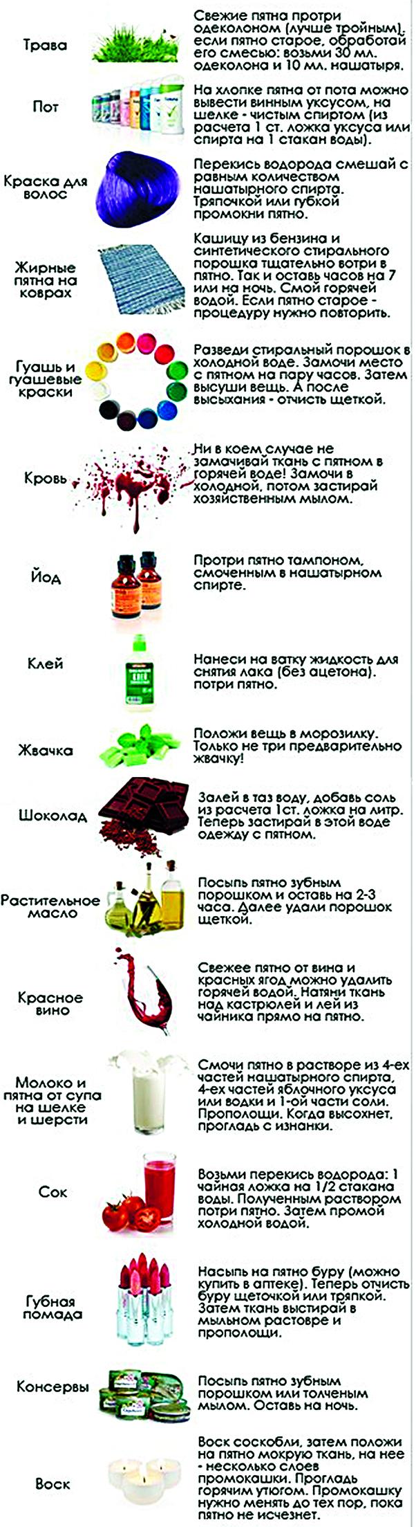 Как вывести пятна в домашних условиях с нашатырным спиртом