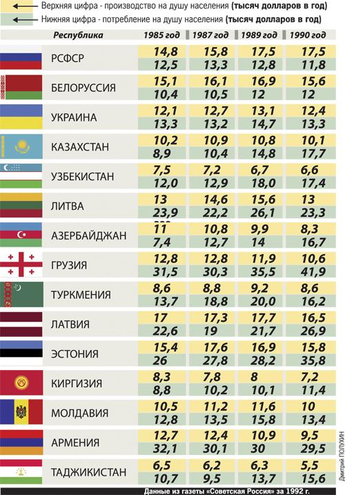 потребление и производство в СССР статистика