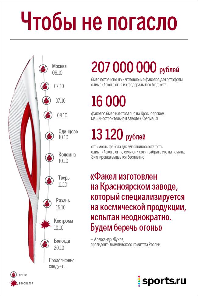 Инфографика дня: Сколько раз гас факел