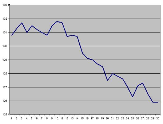 Вес за ноябрь 2011 года