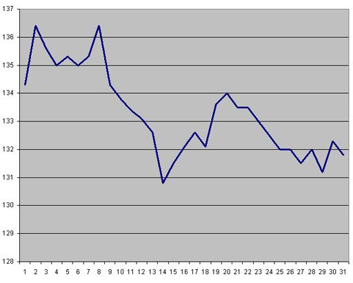 Вес за октябрь 2011 года