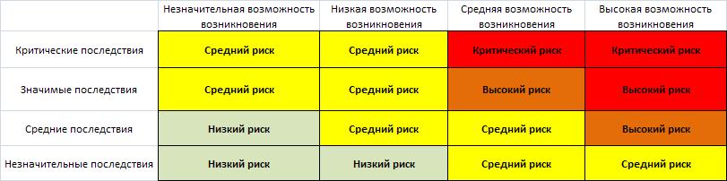 risk matrix 2