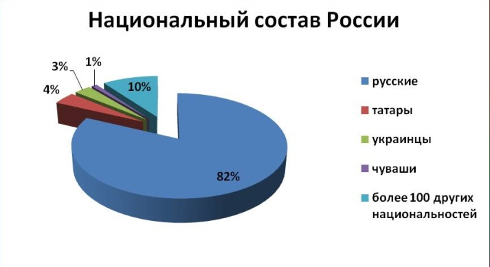 0017-017-Krugovaja-diagramma-Natsionalnyj-sostav-Rossii - копия