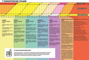 7 технологических укладов.jpg