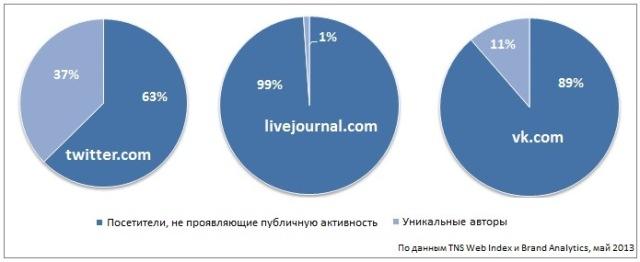 читатели в Живом Журнале