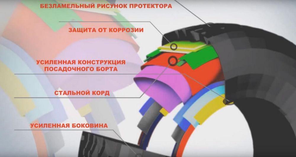 Технология цмк шины 2 фотография