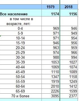 статистика с сайта госкомстата