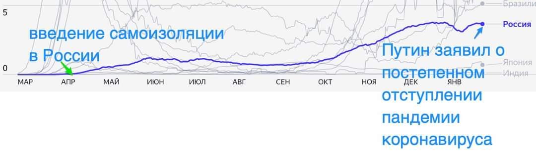 Число смертей от ковида в России на миллион населения.