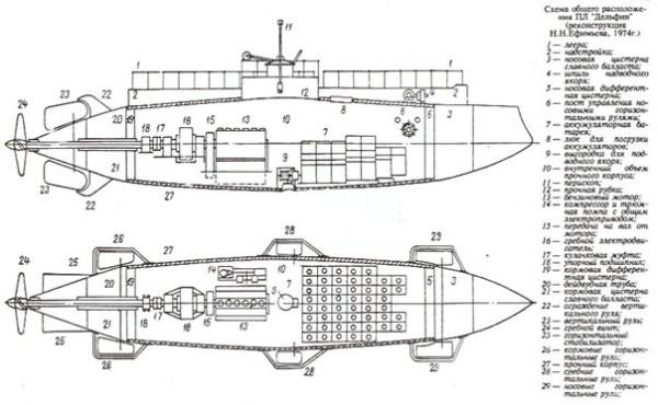 подводная лодка схема отсеков