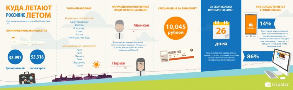 easter_infographic_ru (1) (Medium)