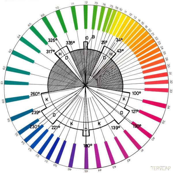 coloroid wheel