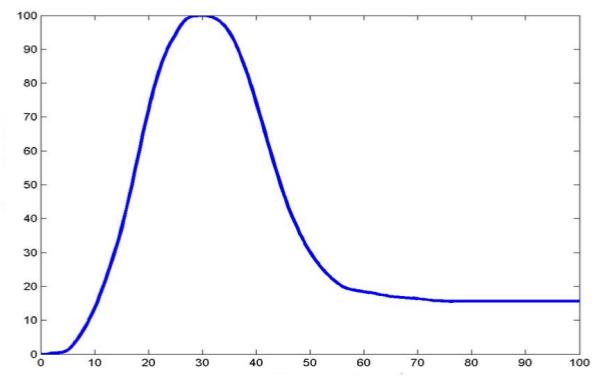 harmony_curve