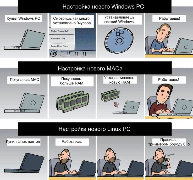 Mac-Memory-config