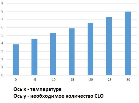 clo_t4