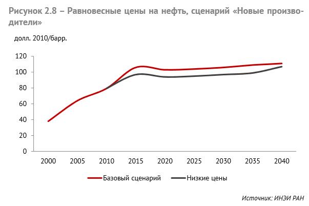 oil_price_2040
