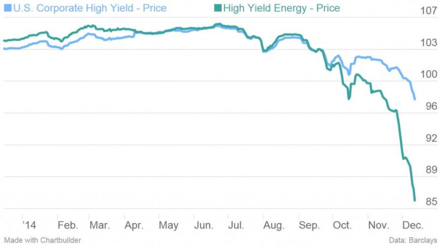 corporate-high-yield-price