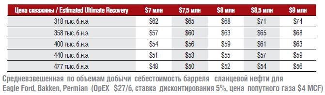 Цены на нефть - спекулянты будут наказаны