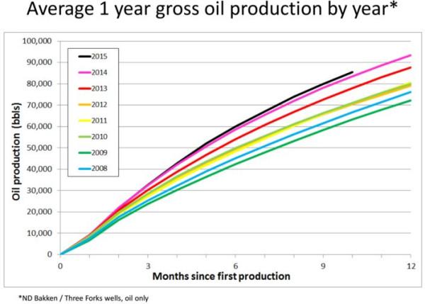 Расчет себестоимости сланцевой нефти