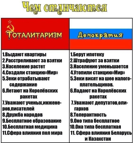 Тоталитаризм и демократия