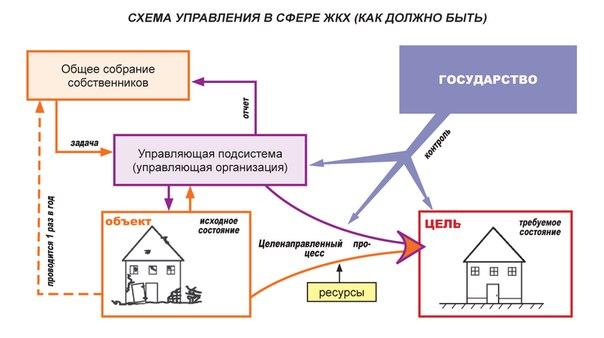 Рис. 2 Схема управления в