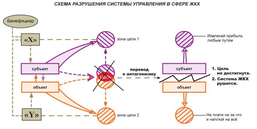 Рис.3 Схема разрушения системы