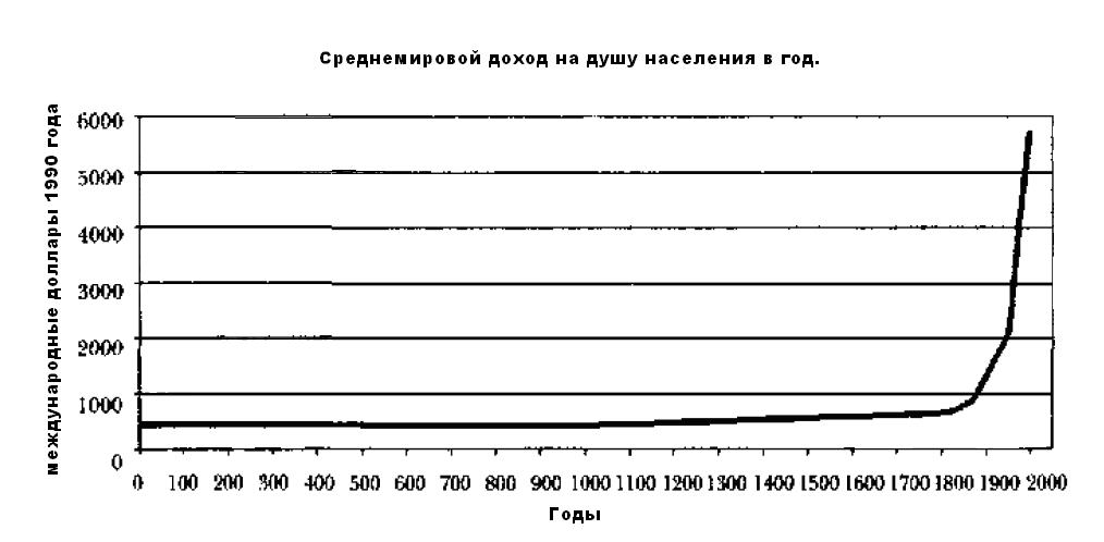 ВВП 1700-2000