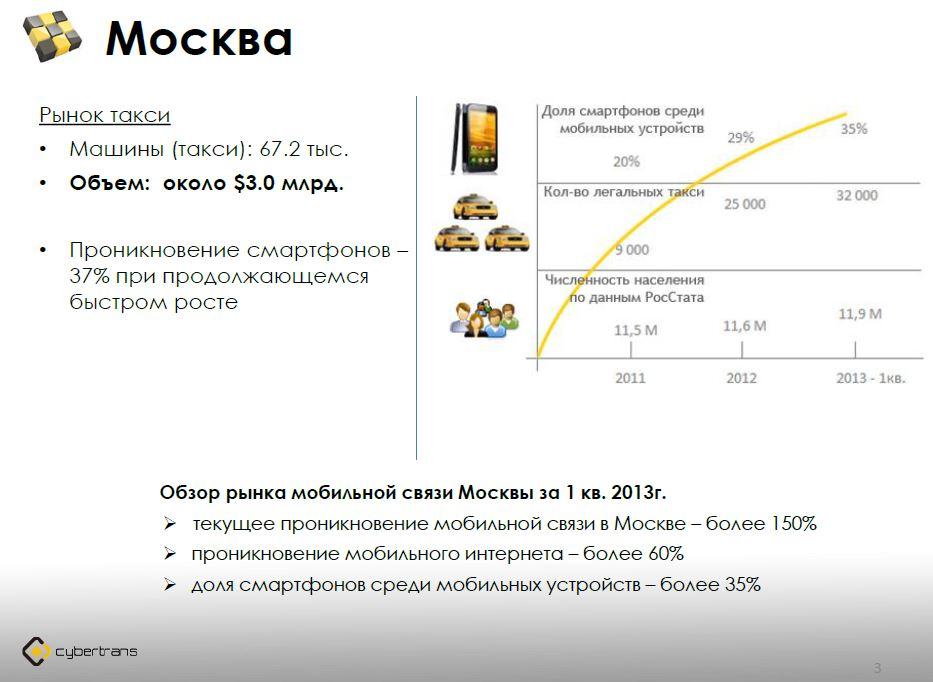 Презентация такси Cubic