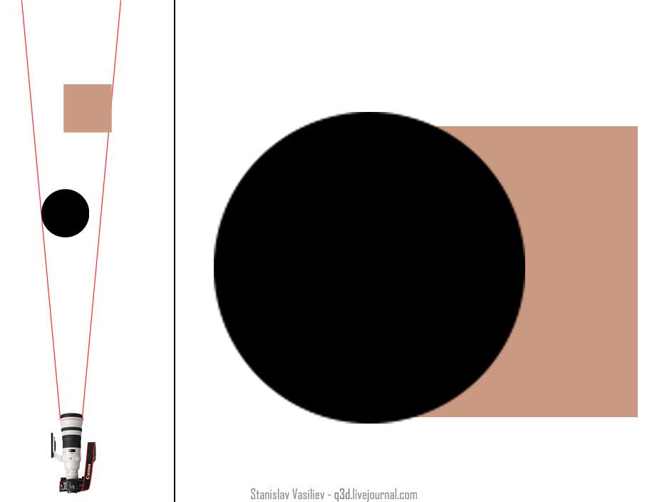 Как снять большую луну - длиннофокусный объектив