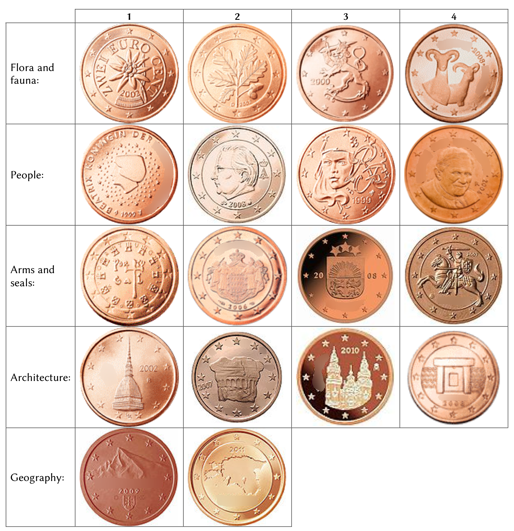 2 euro coin designs by country