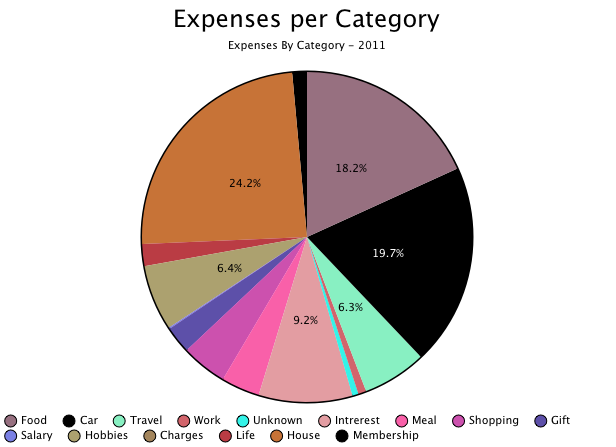 Expenses - 2011