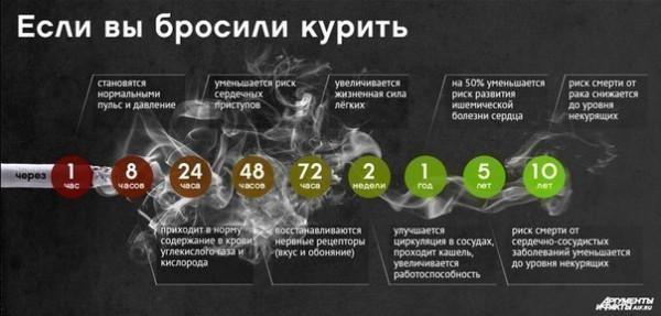 бросить курить что происходит с организмом отдыха недорого