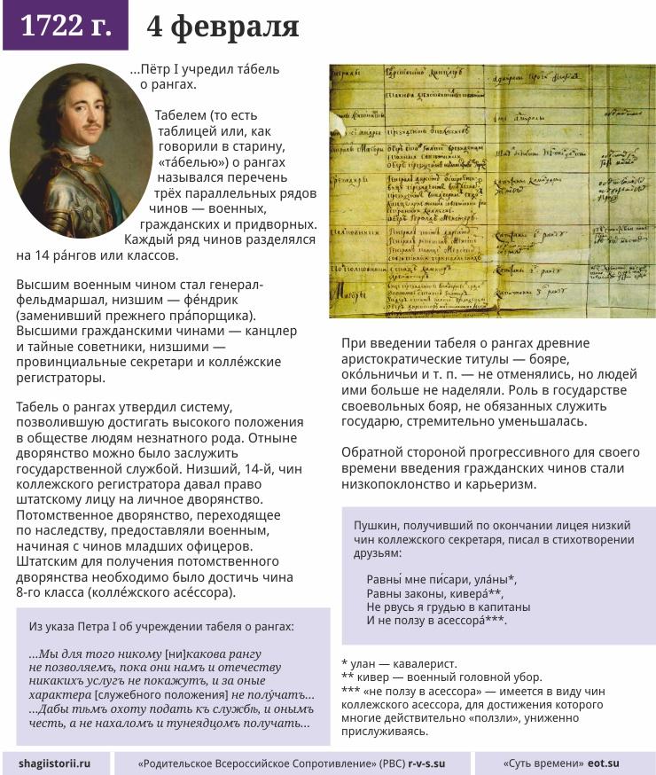 4 февраля, 1722 года