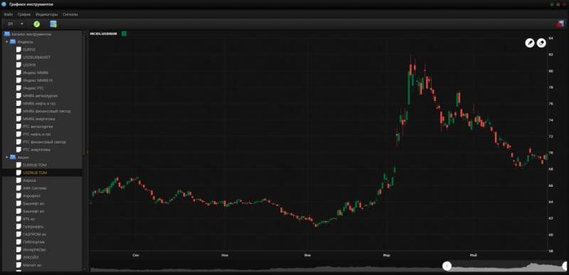 Дневной график валютной пары доллар-рубль