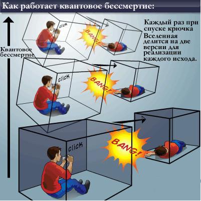 Все связано с квантовой механикой