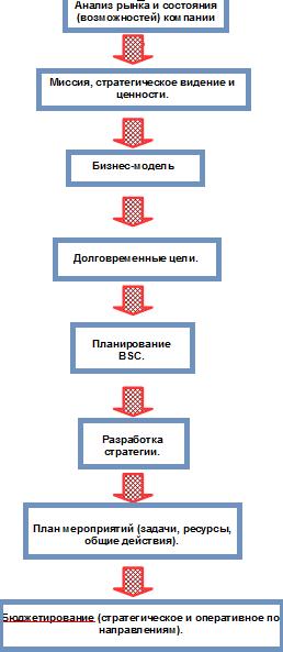 схема_планирования