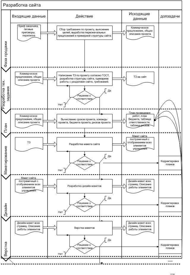 Общая схема процессов