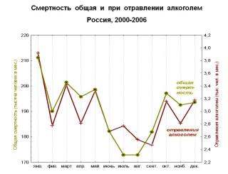 График смертности в России
