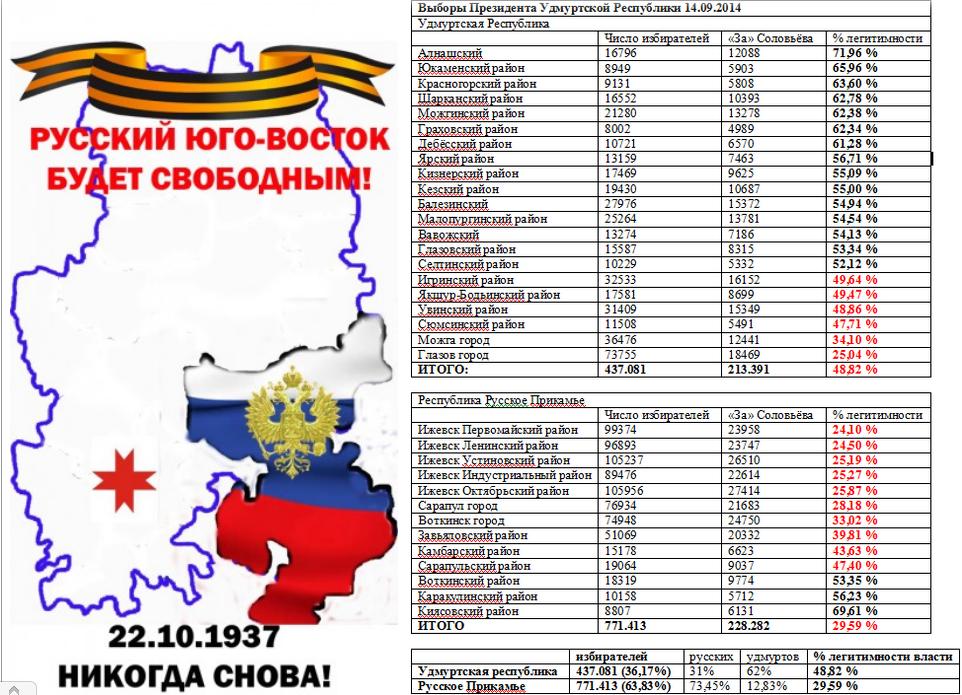 Русское Прикамье и выборы в УР