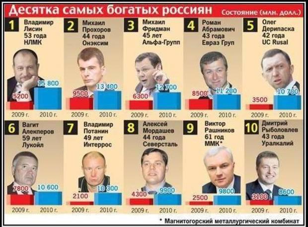 усиления десятка богатых людей россии хочу